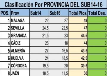 Cto Andalucía Sub 16 - 2017