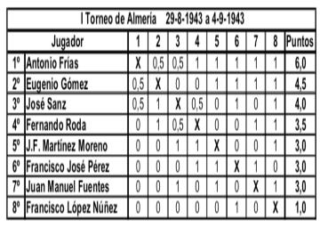 Almería y los primeros torneos nacionales de ajedrez