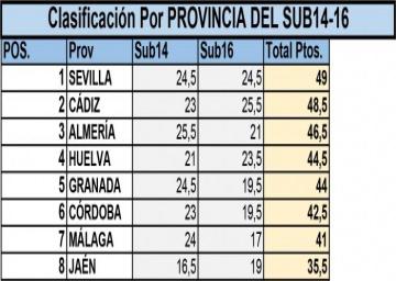 Sevilla, campeona por equipos en la Categoría Sub14-16